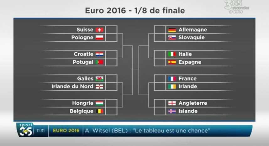 Euro 2016 Le Programme Complet Des Huitiemes De Finale Football 365